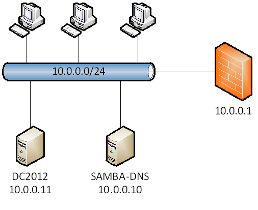 CentOS – Samba Service (PART 16) | DALARIS TECH BLOG